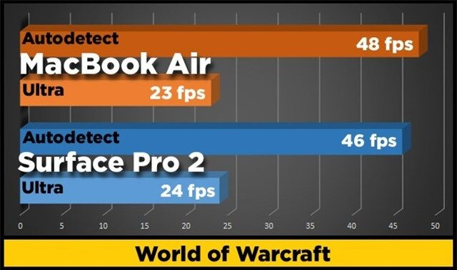 wow benchmarks