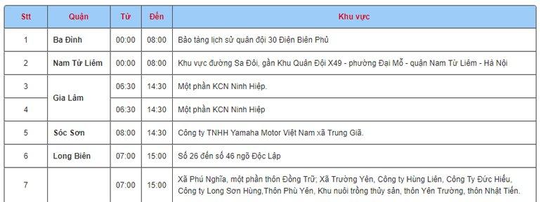 Lịch cắt điện ngày 10/12/2017 trên địa bàn thành phố Hà Nội