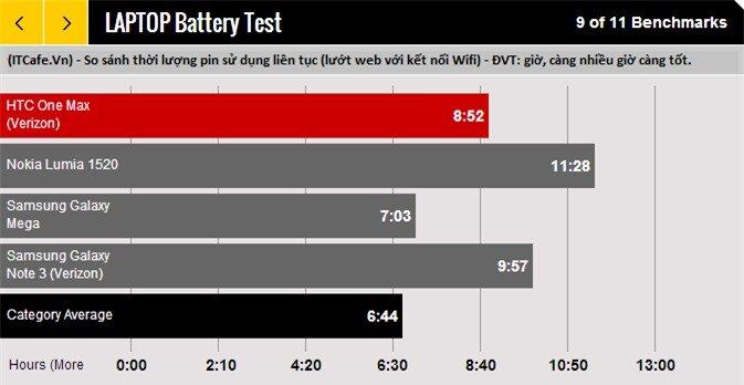 So sánh thời lượng pin của HTC One Max với Lumia 1520 vs Galaxy Mega vs Galaxy Note 3