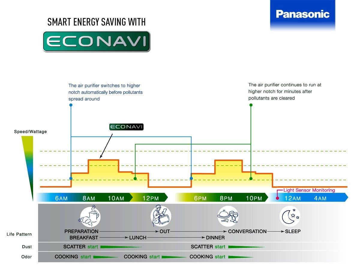 Mô phỏng công nghệ Econavi của dòng máy lọc không khí Panasonic