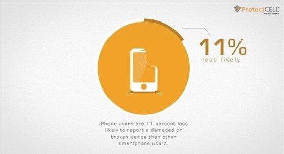Người dùng iPhone ít bị vỡ màn hình hơn 11% so với những loại smartphone khác.