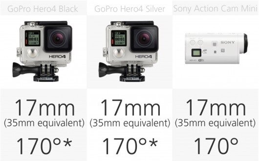 Action camera field of view comparison (row 1)