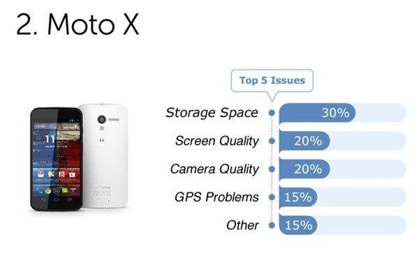 Người dùng phàn nàn gì về những smartphone cao cấp? 3