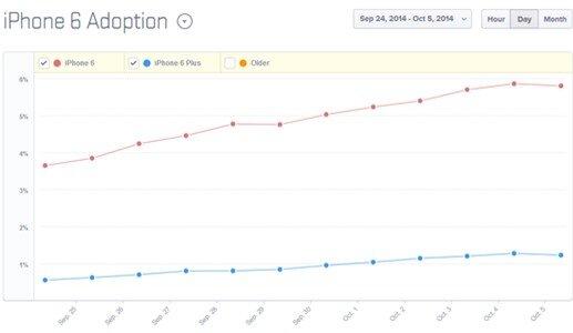 Dữ liệu từ Mixpanel cho thấy iPhone 6 theo dõi cao hơn so với iPhone 6 Plus