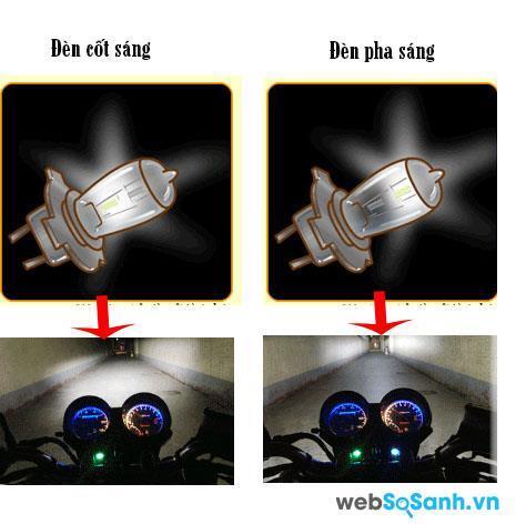 Nguyên lý hoạt động đèn halogen trên xe máy