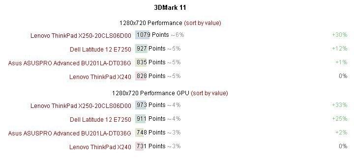 Kết quả đo chuẩn 3DMark 11.