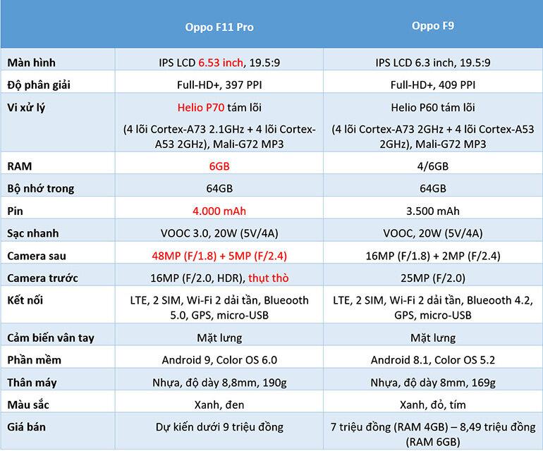 Thông số kỹ thuật Oppo F11 Pro