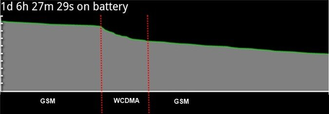 Tại sao gọi 3G lại tốn pin hơn gọi 2G?