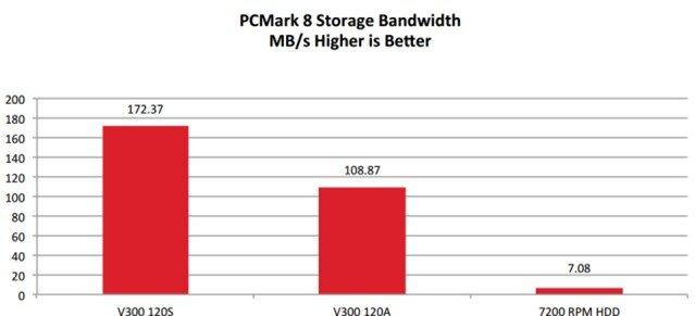 Bảng so sánh cho chính bản thân Kingston cung cấp, với mẫu 120S - synchronous cho hiệu năng cao hơn tới hơn 60% so với 120A - asynchronous.