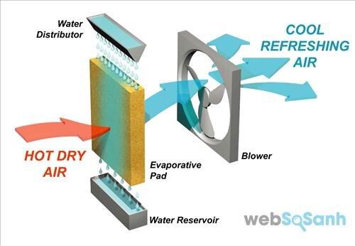 Quạt điều hòa làm mát không khí dựa vào hơi nước, trong khi điều hòa không khí làm mát không khí dựa vào gas làm lạnh