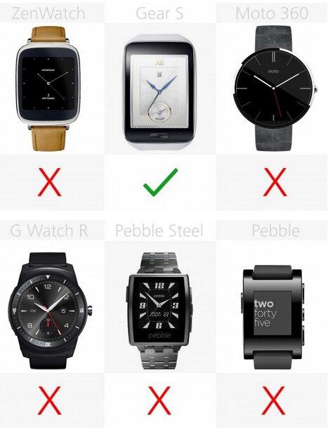 Gear S là chiếc đồng hồ thông minh duy nhất có thể sử dụng thẻ sim và kết nối 3G