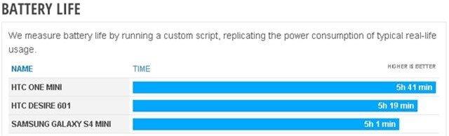 Bài kiểm tra thời lượng dùng dùng pin của HTC Desire 601 do phonearena thực hiện