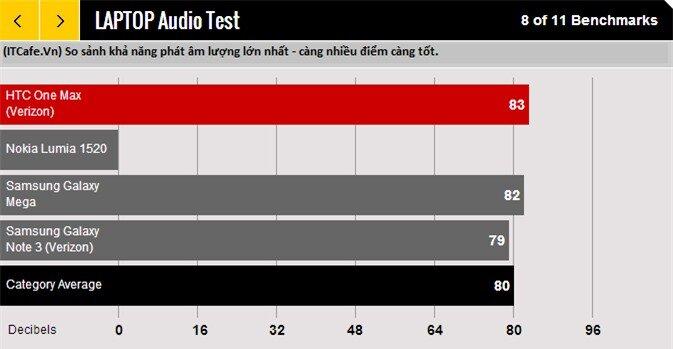So sánh độ khả năng phát âm thanh cực đại của HTC One Max với Lumia 1520 vs Galaxy Mega vs Galaxy Note 3