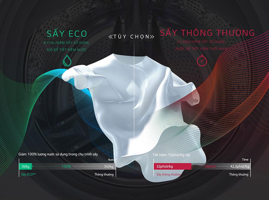 Máy giặt sấy của LG sở hữu nhiều công nghệ tiên tiến