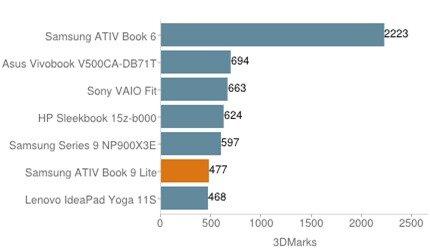 đánh giá Samsung ATIV Book 9 Lite
