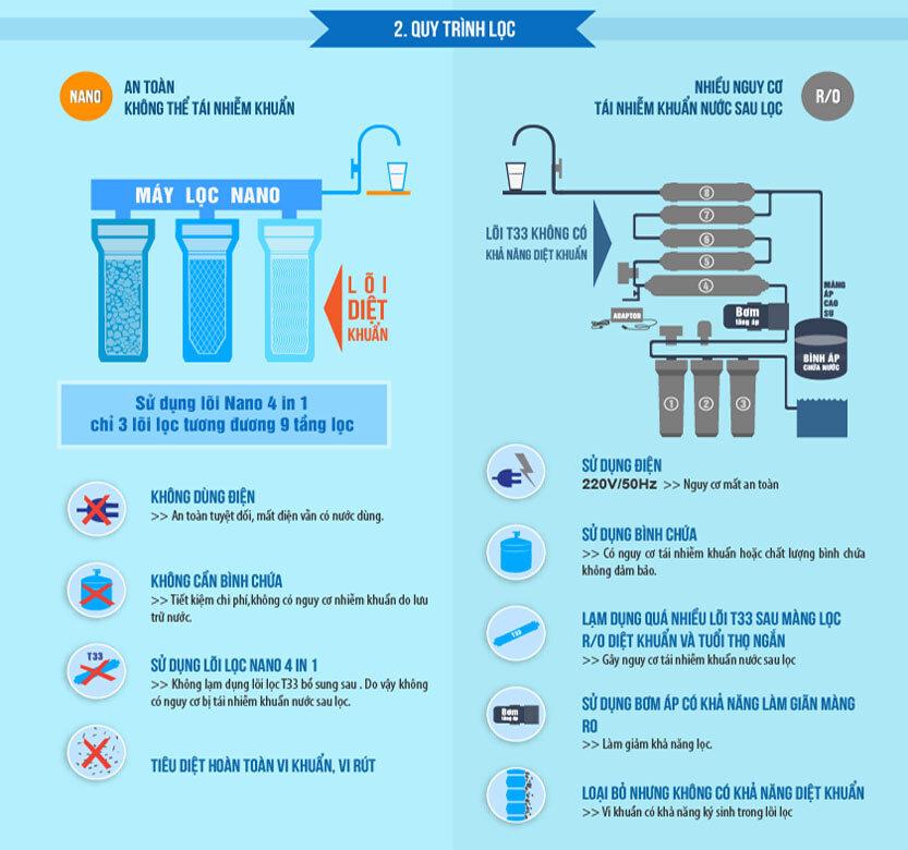 Quy trình lọc của máy lọc nước công nghệ Nano và RO