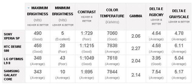 Optimus L9 II có độ sáng màn hình ở mức trung bình 348 nits
