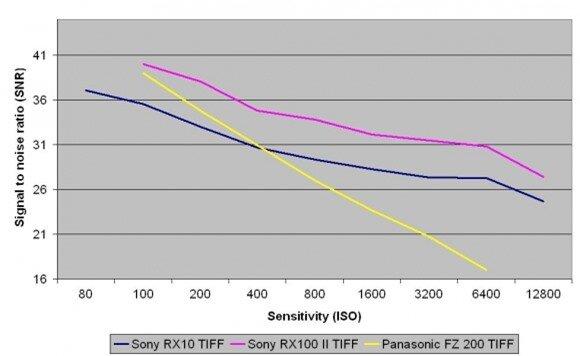 Kiểm tra Noise (đã chuyển sang định dạng TIFF) với chế độ chụp RAW dạng thô