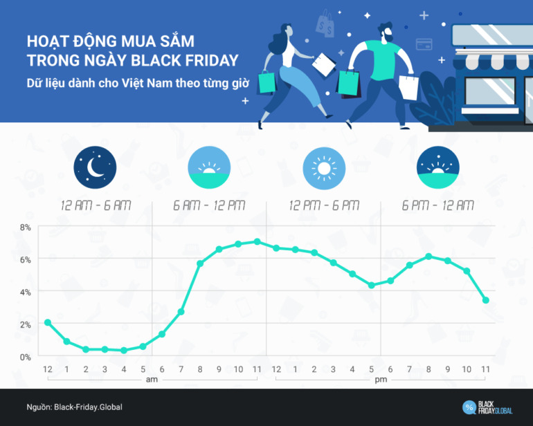 Đỉnh cao của hoạt động mua sắm Black Friday 2019 tại Việt Nam diễn ra lúc 10 giờ sáng và kéo dài đến 12 giờ trưa