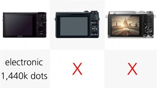 The Sony RX100 III uses a clever pop-up design, which means its impressive 1,440k dot EVF ...