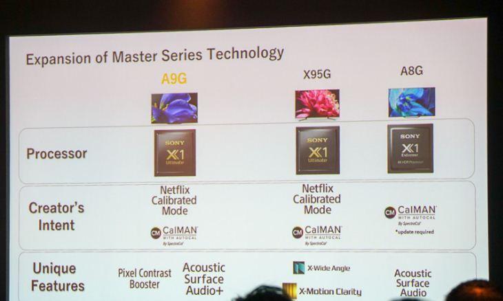 Điểm khác biệt giữaA9G và TV OLED A8G