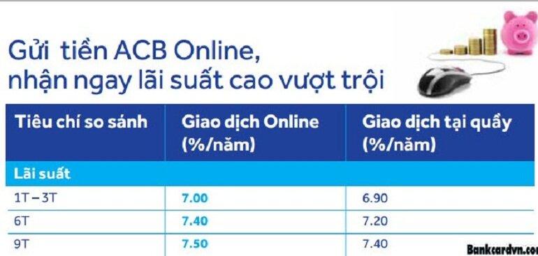 Gửi tiết kiệm tại ngân hàng ACB