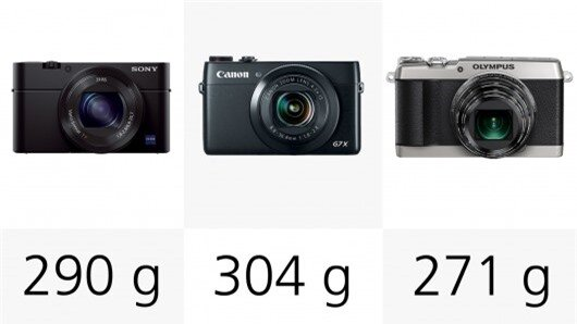 The Canon Powershot G7 X is the heaviest camera in our line-up