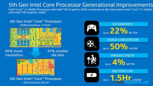 CPU Broadwell giúp tăng 22% hiệu năng đồ họa. Nguồn Internet.