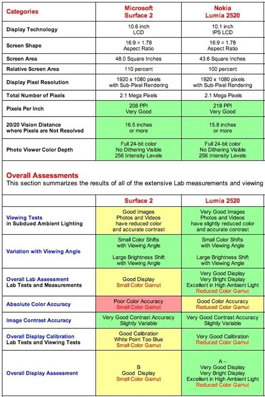 So sánh LUmia 2520 với Surface 2