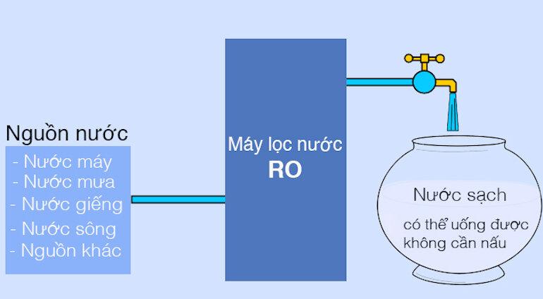 3 ứng dụng của công nghệ lọc nước RO trong đời sống