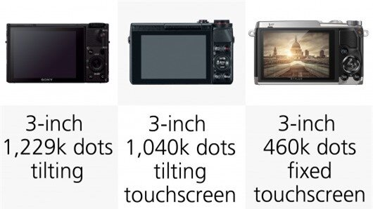 The Sony RX100 III uses WhiteMagic technology (white subpixels) to increase brightness of ...