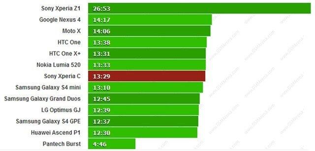 """Đánh giá thời lượng pin Sony Xperia C: Duyệt web """"bá đạo"""" gần 13 tiếng"""