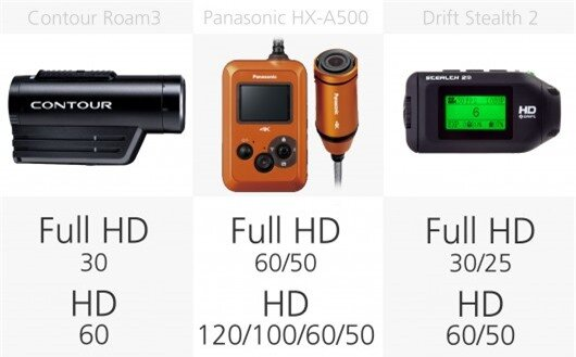 Action camera HD video frame-rates comparison (row 2)