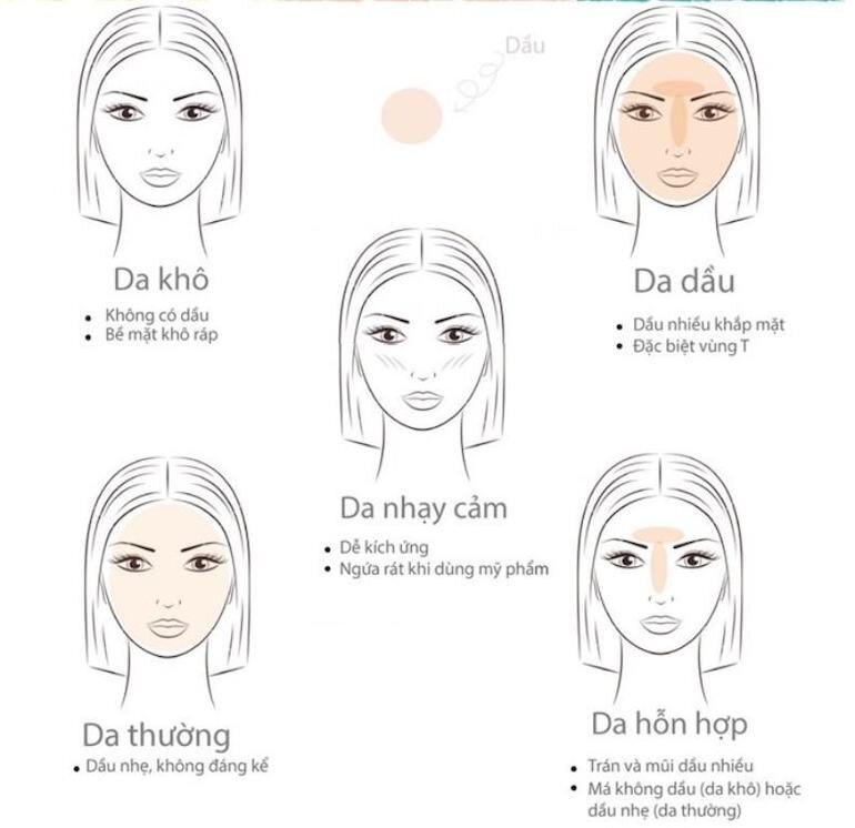 Các bước đơn giản để xác định loại da
