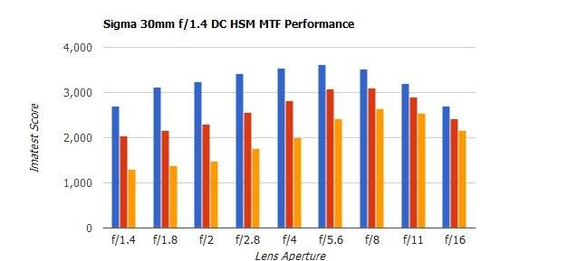 Sigma 18-35mm f / 1.8 DC HSM Art và Sigma 30mm f / 1.4 Art