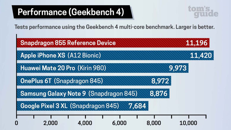 so sánh iphone xs max và galaxy note 10 plus