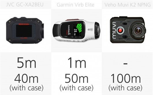 Action camera waterproofing comparison (row 3)