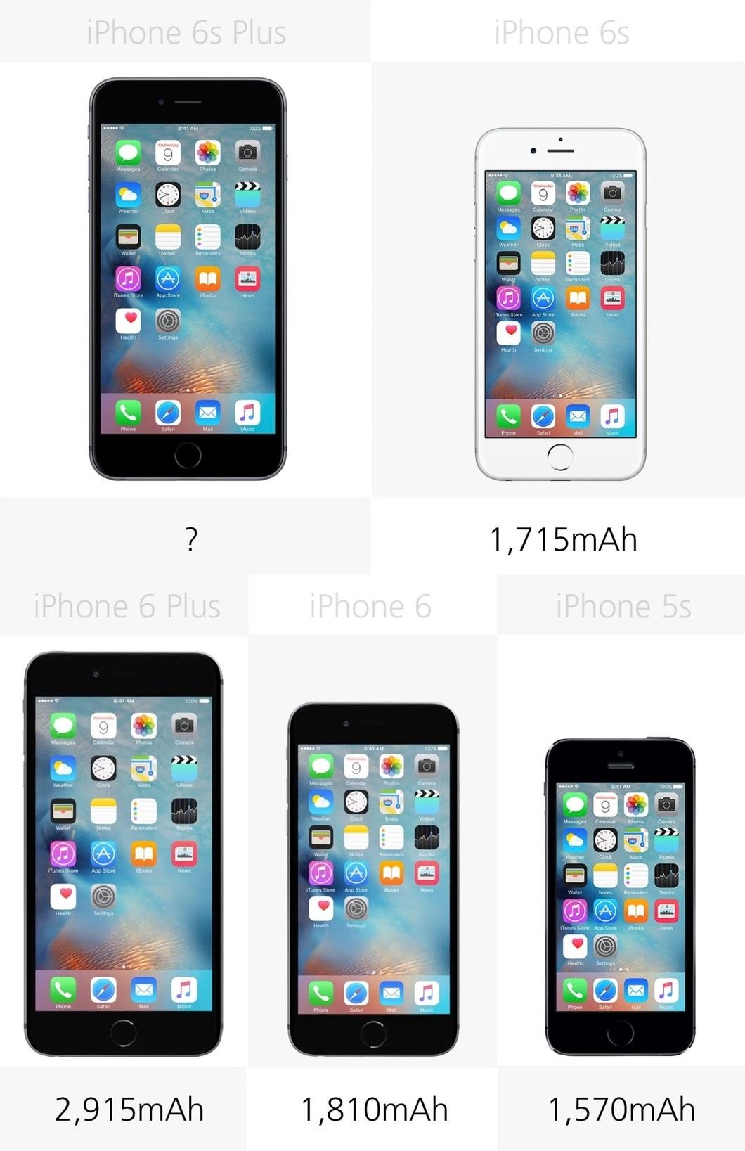 Thời lượng pin lý thuyết của 5 mẫu iPhone