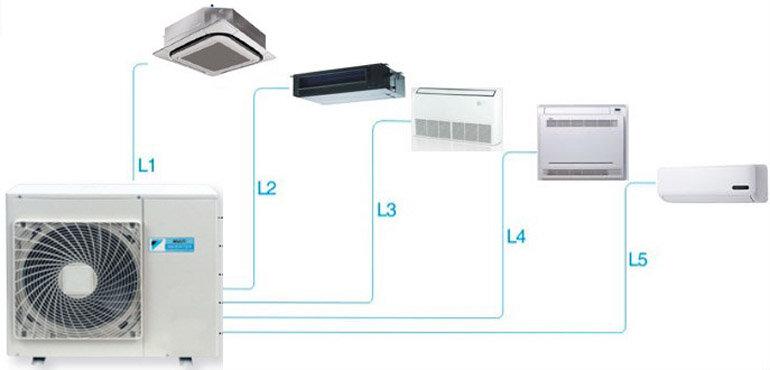 Điều hòa Multi 1 cục nóng có thể kết nối với nhiều dàn lạnh