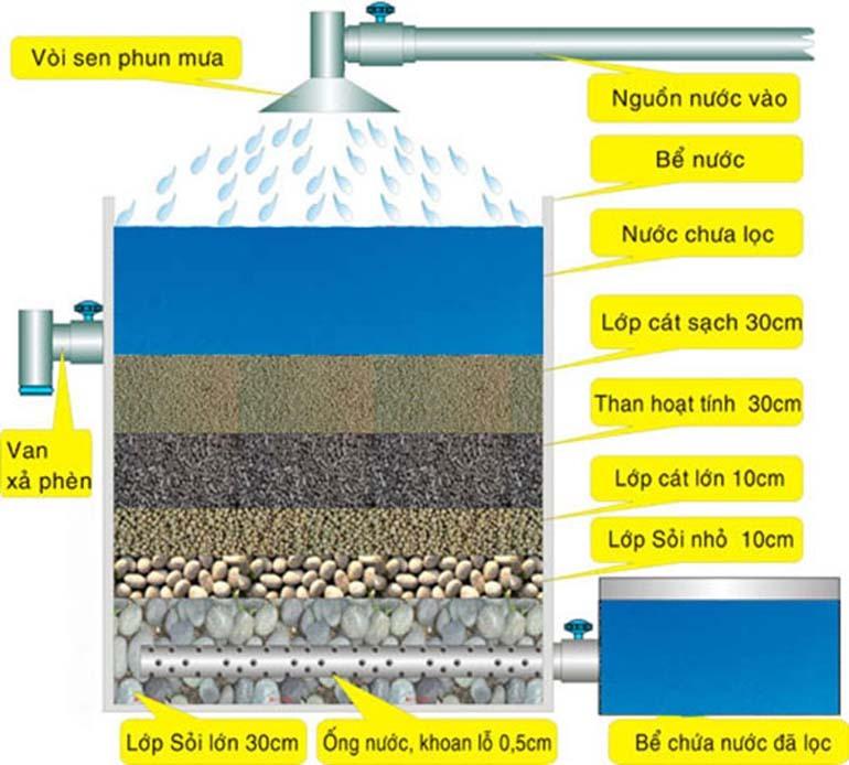 bể lọc nước truyền thống