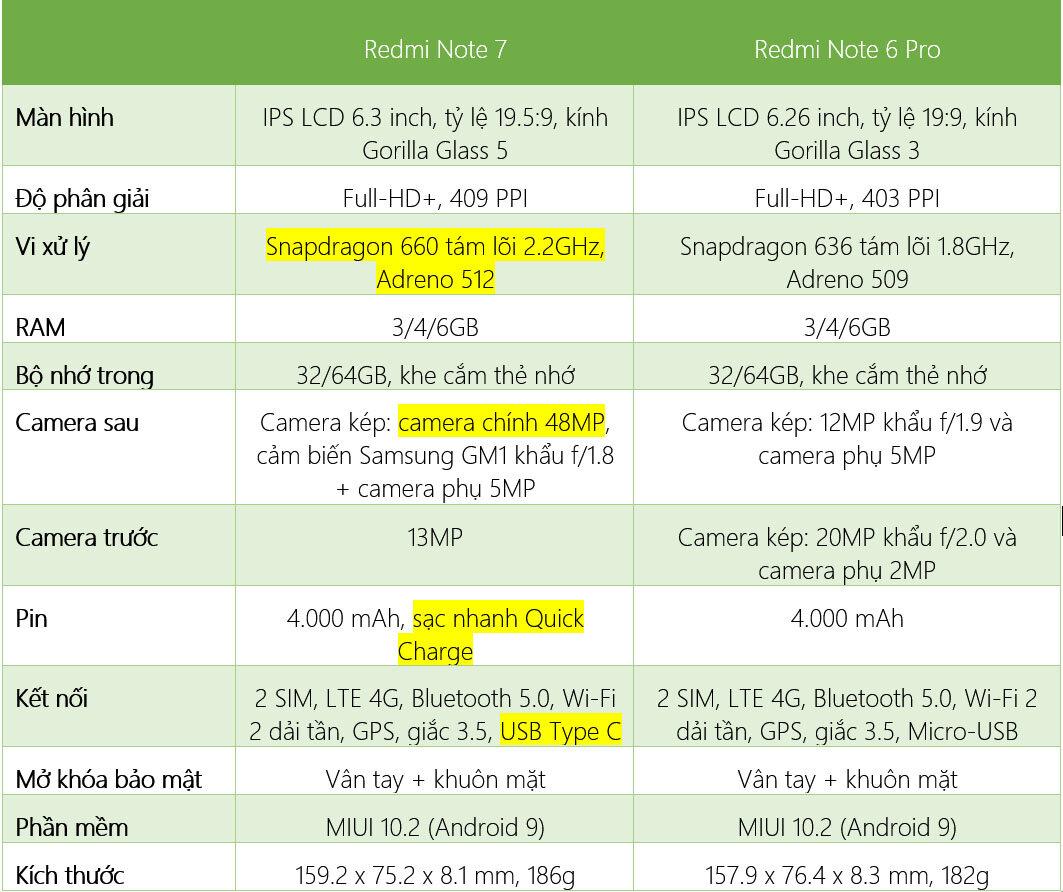 Thông số kỹ thuật, cấu hình Xiaomi Redmi Note 6