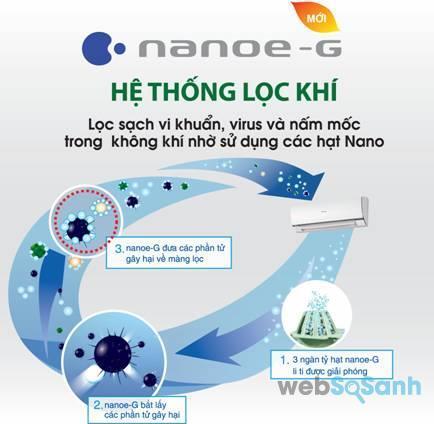 công nghệ nanoe-g trên điều hòa panasonic