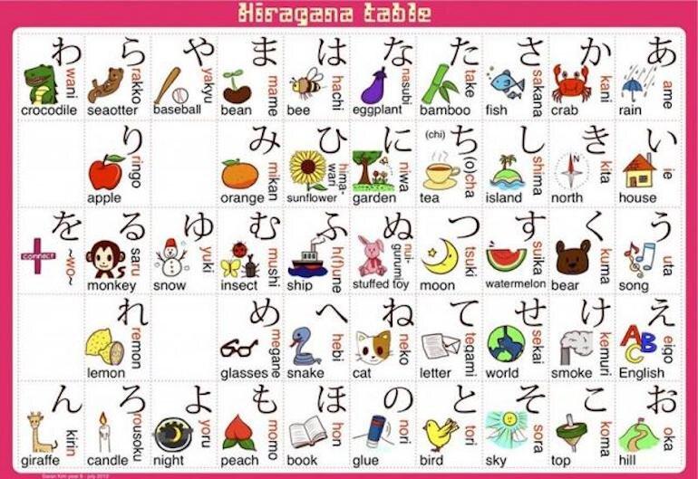 Bảng chữ cái Hiragana là bảng chữ cái đầu tiên bạn phải thuộc khi học tiếng Nhật