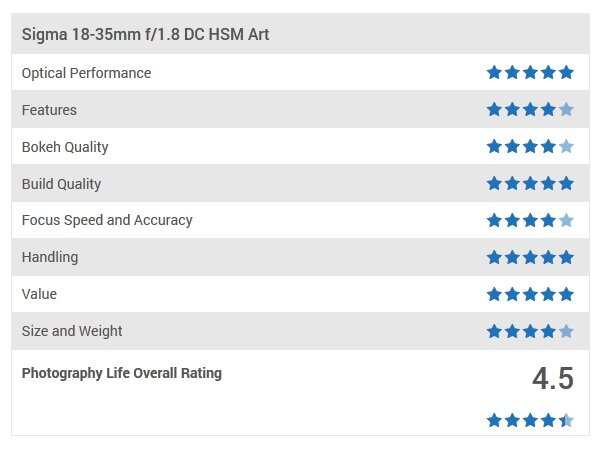 Sigma 18-35mm f/1.8 DC HSM được đánh giá 4.5*