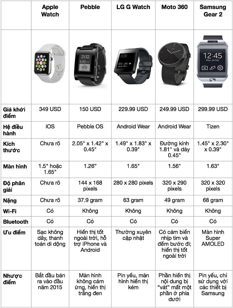 So sánh Apple Watch 2 với các thương hiệu khác