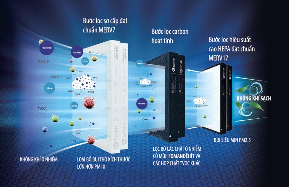 Hệ thống màng lọc cơ bản của máy lọc không khí
