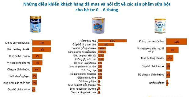 Ở giai đoạn từ 0 - 6 tháng tuổi Friso, Nan và Similac là Top 3 loại sữa tốt nhất cho trẻ sơ sinh được đông đảo các mẹ bình chọn và thảo luận trên các diễn đàn làm cha mẹ và mạng xã hội