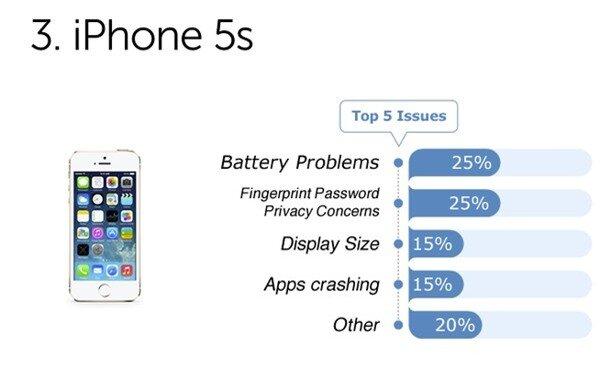 Người dùng phàn nàn gì về những smartphone cao cấp? 4