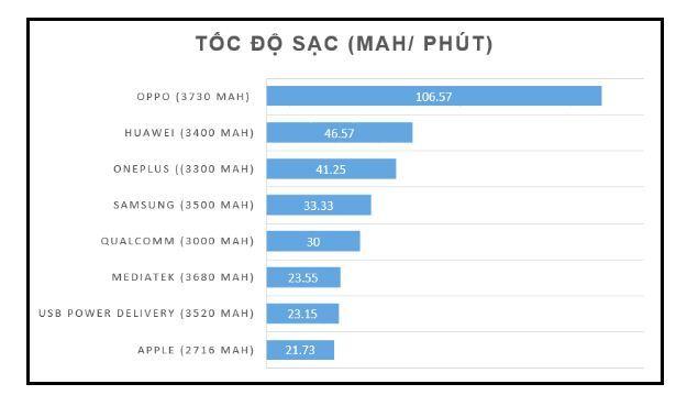 So sánh tốc độ sạc (mah/phút)của các công nghệ sạc nhanh phổ biến hiện nay