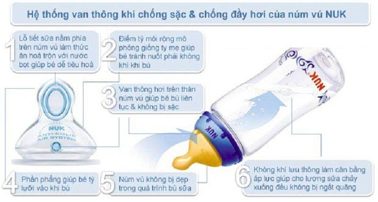 Bình sữa Nuk có hệ thống van khí chống sặc và chống đầy hơi
